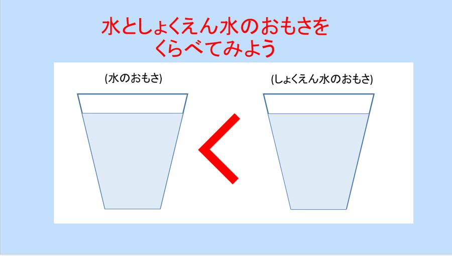 水しょくえんすい重さ比較