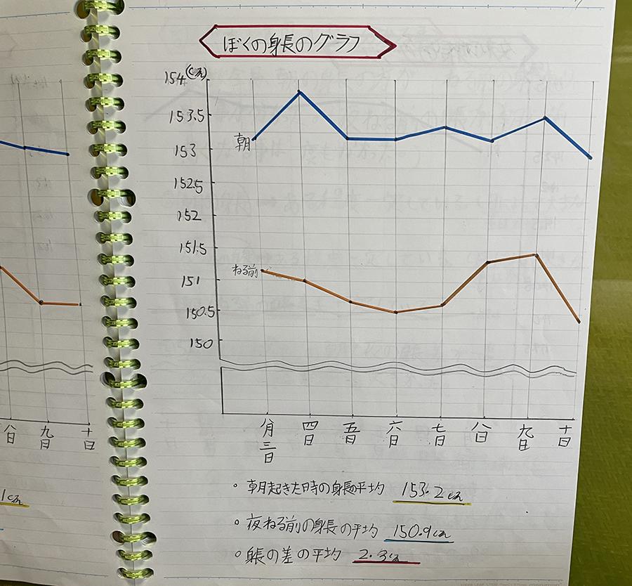 ぼくの身長のグラフ
